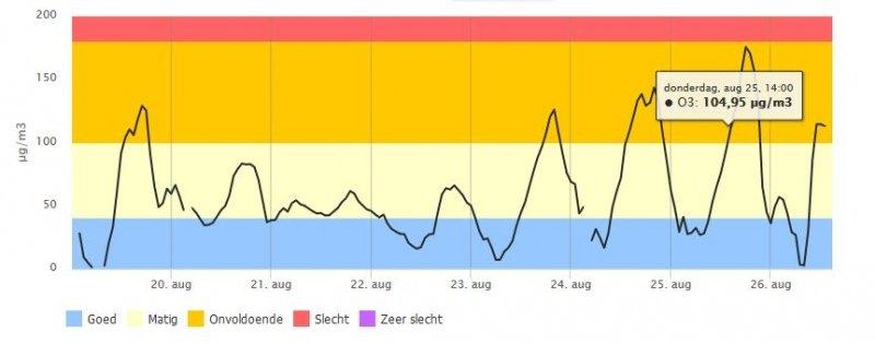 De ozonconcentratie in midden Nederland van de afgelopen 7 dagen. Vanaf 23 augustus zijn de waarden duidelijk omhoog gegaan. Verder is de dagelijkse trend onder invloed van o.a. de zon goed te zien: eind van de avond worden de hoogste waarden gehaald. Bron: Landelijkmeetnetwerk.