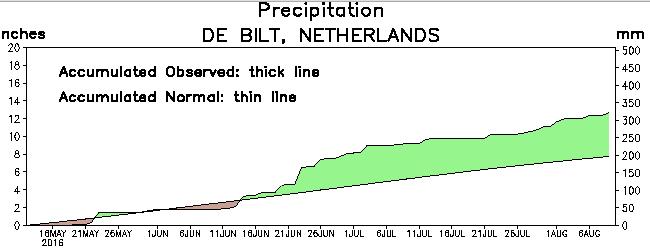 Deze grafiek van het Climate Prediction Center laat mooi zien dat het sinds de tweede helft van juni aan de natte kant is.