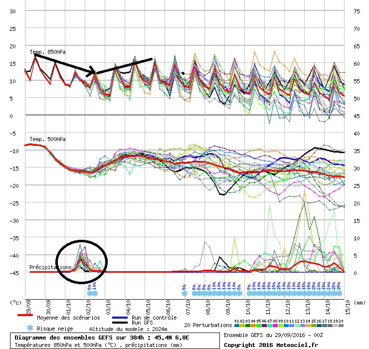 Na een tijdelijk dipje in de temperatuur zal het kwik in de westelijke Alpen vanaf maandag weer aan een opmars beginnen. Zaterdag valt er wat neerslag maar daarna wordt het weer langdurig droog. Bron: meteociel.fr