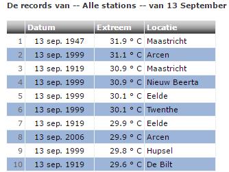 de landelijke records voor 13 september. Bron: weergegevens.nl