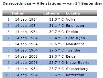 de landelijke records voor 14 september. Bron: weergegevens.nl
