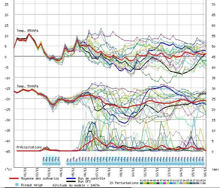 Pluim van GFS voor de komende dagen. Goed te zien is het tijdelijke dipje in temperatuur op woensdag/donderdag en de opleving op vrijdag/zaterdag. Daarna lijken de temperaturen voor langere tijd omlaag te duiken.. Bron: Meteociel.
