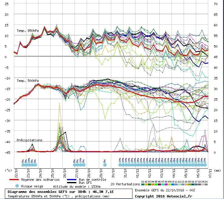 Pluim voor het westen van de Alpen (GFS). Na vandaag is er een duidelijke toename te zien van de temperaturen op 850 en 500 hPa. Echter eind volgende week lijken de temperaturen weer te dalen. Bron: Meteociel