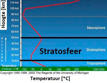 stratosphere_expl