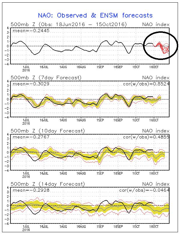 De NAO (North Atlantic Oscillation) lijkt volgende week terug over te gaan in een negatieve fase. Dit zijn signalen voor hoge druk boven Noord-Europa en lage druk boven de Middellandse zee. Bron: http://www.cpc.ncep.noaa.gov/