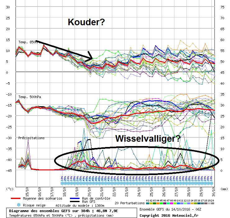 Pluimverwachting centrale Alpen. Wordt het volgende week geleidelijk terug frisser en wisselvallig? Bron: meteociel