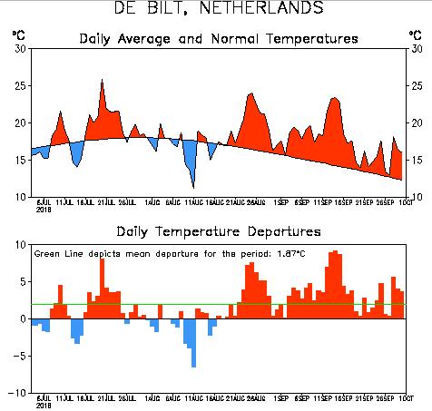 Aan deze grafiek is mooi te zien dat het al sinds half augustus te warm is voor de tijd van het jaar. Bron: Climate Prediction Center (CPC)