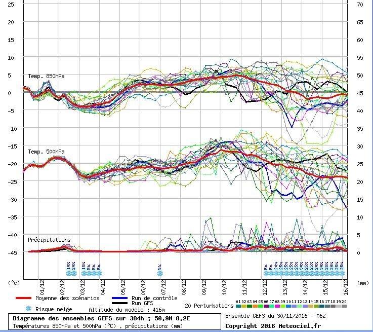 Ensemble verwachting volgens GFS voor het Sauerland. Naast de neerslag voor komende dagen wordt er tot 6 december praktisch niets verwacht. Daarna komen er pas weer wat signalen op neerslag. Bron: Meteociel
