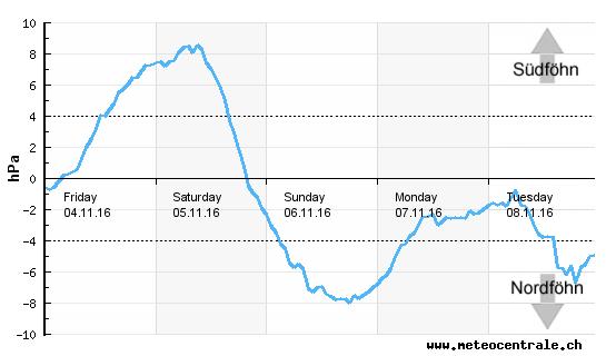 Vandaag zal de föhn toenemen met de ontwikkeling van een temperatuursgradiënt. Bron: http://www.meteocentrale.ch/