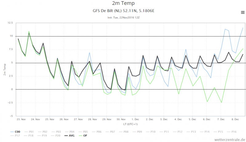 de pluim volgens GFS voor de komende 16 dagen. Bron: Wetterzentrale.de