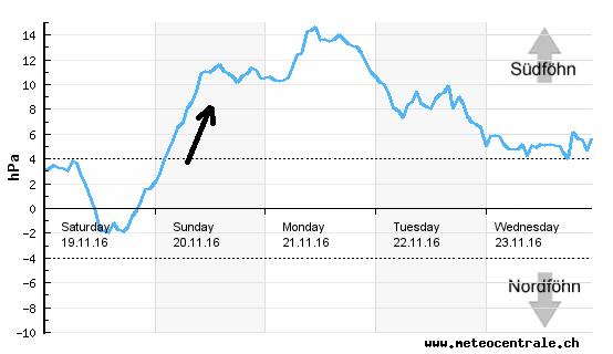 Ook op deze föhnchart is het duidelijk te zien dat de föhn zondag snel op gang komt. Bron: meteocentrale.ch