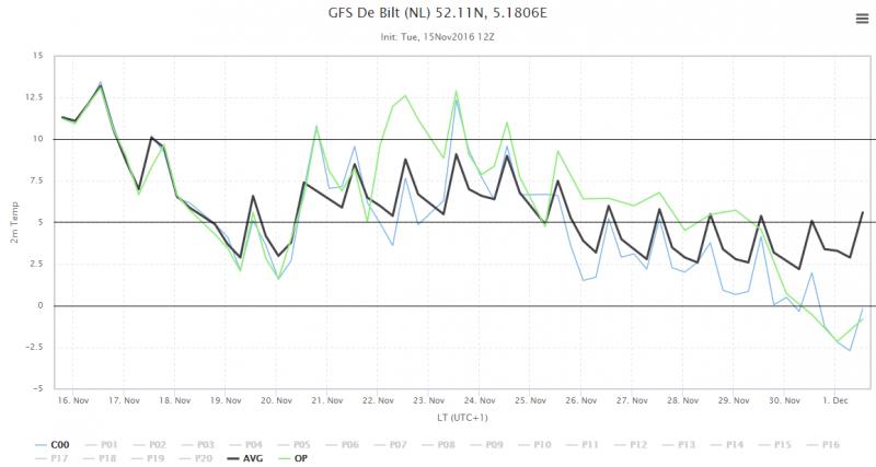 de puim volgens GFS voor de komende 16 dagen. Bron: Wetterzentrale.de