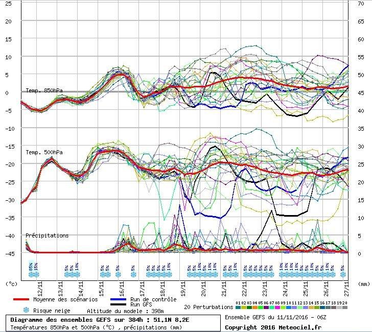 De pluim voor komende dagen in het Sauerland volgens GFS. De opwarming is goed te zien vanaf begin volgende week, maar ook de afkoeling die samen met het lagedrukgebied bij IJsland hangt. Daarna is de verwachting simpelweg: onzeker. Bron: Meteociel.