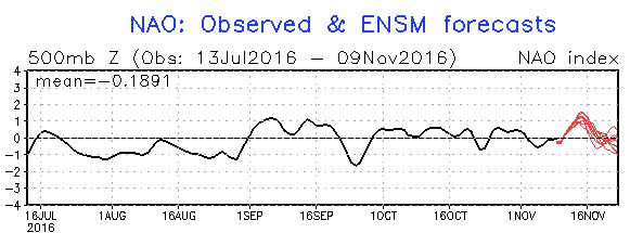 De NAO-index gaat een positieve fase in waar de kans op winterweer beduidend kleiner wordt. Na 20 november begint deze index weer te dalen. Bron: http://www.cpc.ncep.noaa.gov/