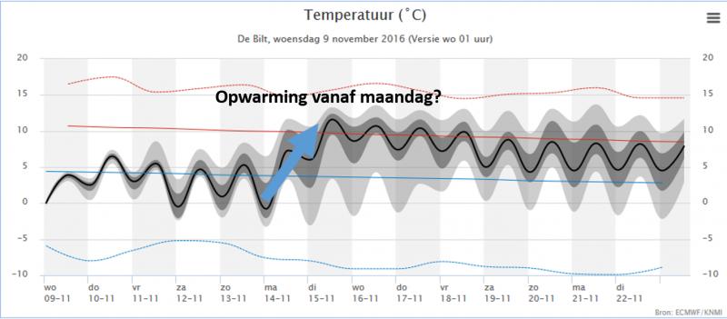 Temperatuurverwachting voor De Bilt voor de komende week. Vanaf maandag lijkt het warmer te worden, maar de onzekerheid is groot. Bron: KNMI.