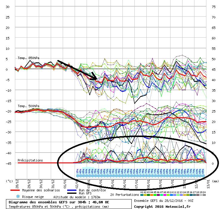 Deze weerpluim van GFS voor de centraal-Zwitserse Alpen toont dat de temperaturen onderuit gaan vanaf nieuwjaar en in de verste verte geen echt hoge waarden meer bereiken. Bovendien wordt de kans op neerslag een pak groter. Bron: meteociel.fr