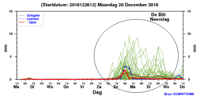 de 10-daagse neerslagpluim van het ECMWF voor het midden van het land. Bron: KNMI.