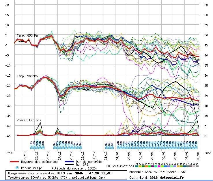 Pluim voor de komende periode met als prikpunt Centraal-Tirol. De neerslag van Kerstavond/eerste Kerstdag en tweede Kerstdag/dinsdag is goed te zien. Daarna warmt de bovenlucht weer wat op onder invloed van een opbouwend hogedrukgebied. Na 1 januari wordt het interessant met een kouder wordende bovenlucht en nieuwe neerslagsignalen... Bron: Meteociel