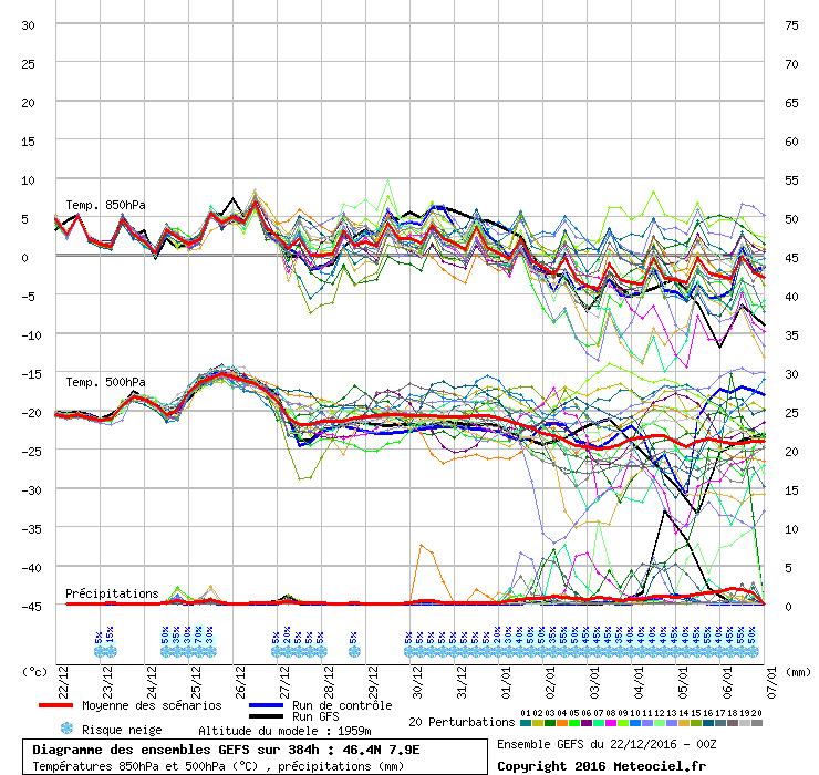 De pluimverwachting van GFS suggereert een geleidelijk afkoeling vanaf het nieuwe jaar. Bron: meteociel.fr