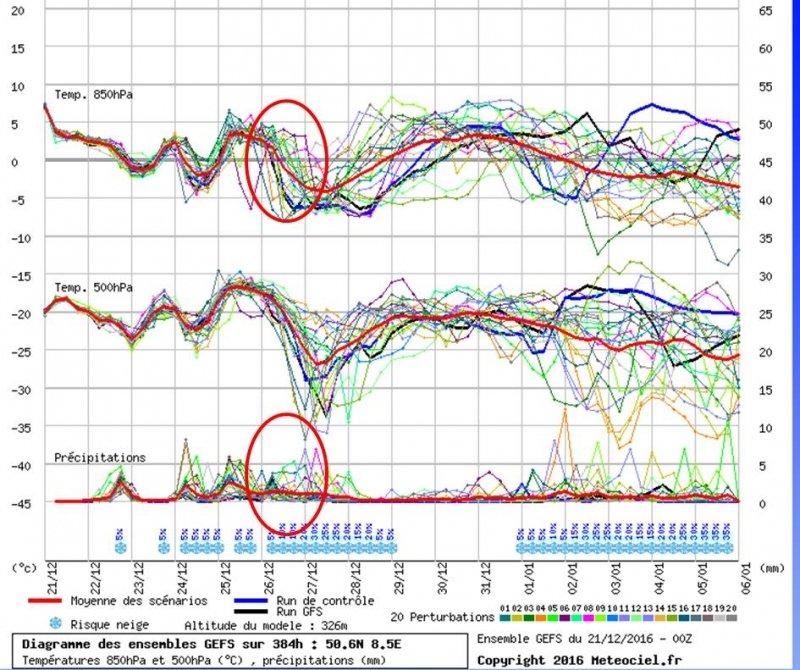 De pluimverwachting van GFS laat ook het patroon van warmere eerste en koudere tweede Kerstdag zien. Zoals ook goed te zien is de onzekerheid in timing van de koudere lucht. Maar ook de neerslag die erbij hoort. Spannende ontwikkeling dus. Bron: Meteociel