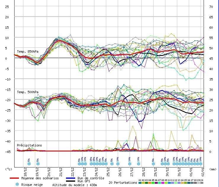 De pluim voor de komende dagen (GFS). De bovenlucht wordt tijdelijk warmer, om daarna onder invloed van die depressies weer kouder te worden. Neerslagsignalen zijn er, alleen nog nog niet zeer overtuigend. Bron: meteociel