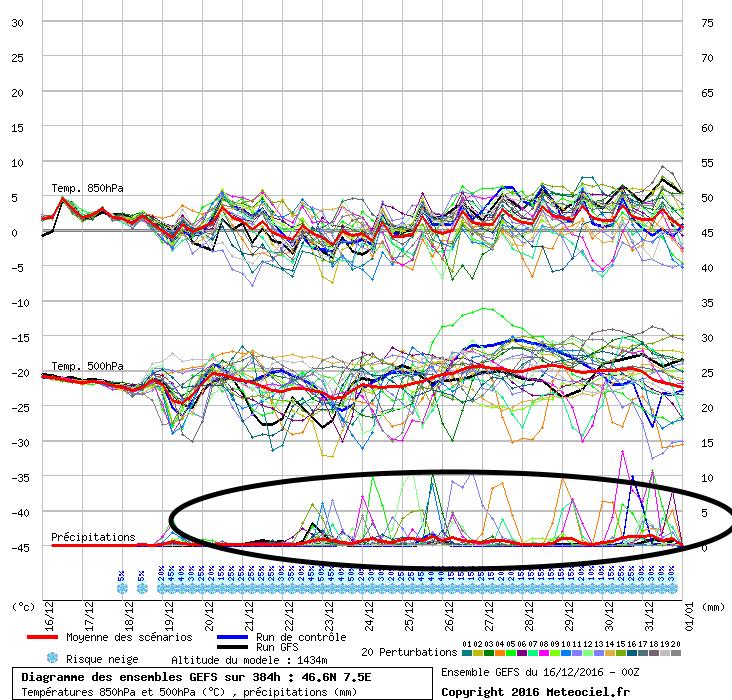 Stijgende kans op neerslag in de loop van volgende week in de Alpen. Hopen op een verrassing tegen Kerstmis! Bron: meteociel.fr