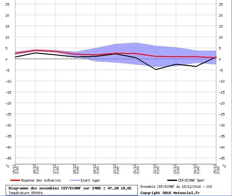 De temperatuurpluim volgens ECMWF op 850 Hpa ziet er wat anders uit. Geen duidelijke daling in temperaturen rond 19 december. Bron: Meteociel