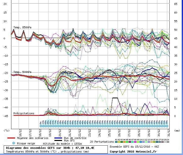 Pluim volgens GFS. En duidelijke daling in temperatuur 500 hPa is te zien (passage hoogtelaag) met de bijbehorende neerslag. Bron: Meteociel