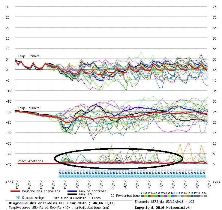 De pluimverwachting van GFS geeft in de loop van volgende week stijgende neerslagkansen voor de Centrale-Alpen. Mogelijk komt de depressie-activiteit op gang. Bron: meteociel.fr