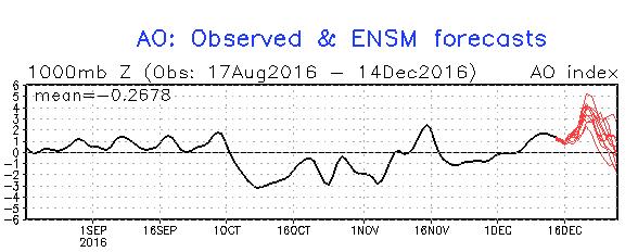 Na een duidelijke stijging van de AO-index de volgende dagen volgt in de loop van volgende week een sterke daling. Dit geeft aan dat de jetstream een meer zuidelijke koers gaat volgen wat allicht positief is voor sneeuw in de Alpen. Bron: http://www.cpc.ncep.noaa.gov/
