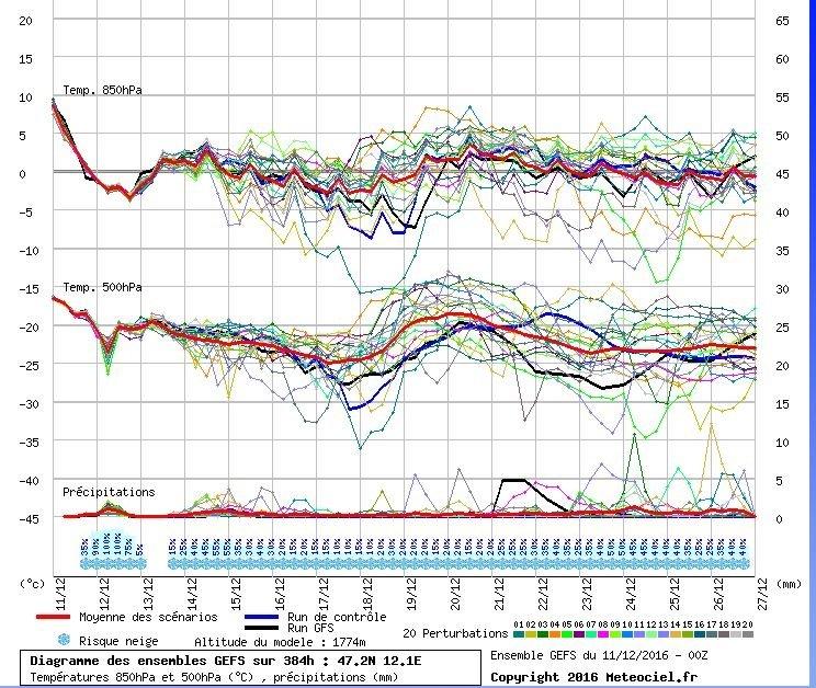 Pluim (GFS) voor Oost-Tirol waarin vooral komende uren en woensdag/donderdag een neerslagsignaal te zien is. Volgend weekend lijken er opnieuw kansen voor kouder weer, al zijn de neerslagsignalen beperkt. Bron: Meteociel
