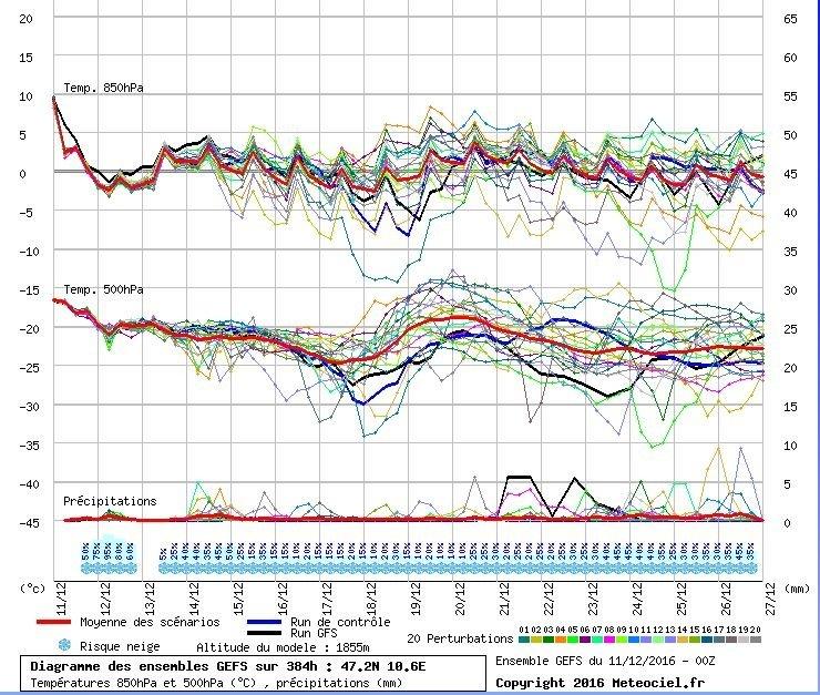 De pluim (GFS) voor West-Tirol. Hetzelfde patroon is zichtbaar als met Oost-Tirol, maar dan met minder neerslag. Bron: Meteociel