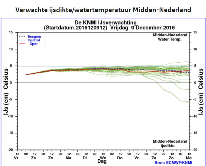 de ijspluim van het ECMWF voor het midden van het land. Bron: KNMI.