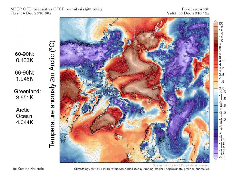De zwakke straalstroom zorgt ervoor dat zachtere licht dinsdag helemaal kan oprukken tot Groenland. Op de anomalie kaart zien we dat het in bepaalde delen tot meer dan 10°C zachter wordt t.o.v normaal. Bron: http://www.karstenhaustein.com/