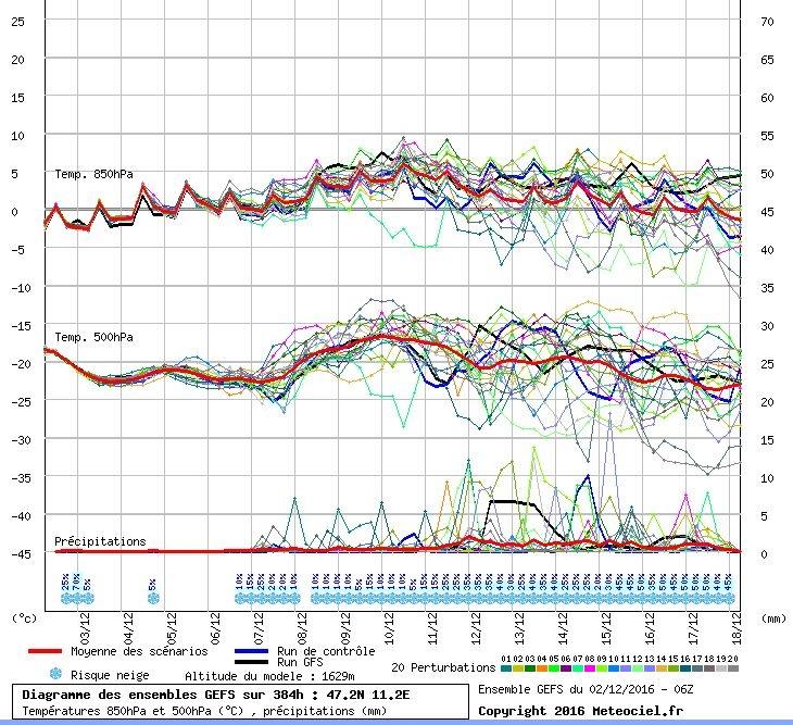 De pluim voor de komende periode volgens GFS. De bovenlucht warmt langzaam op komende week. Volgend weekend lijkt deze significant warmer te worden. De eerste neerslagsignalen beginnen rond woensdag 7 december, maar overtuigend zijn ze (nog) niet. Bron: Meteociel