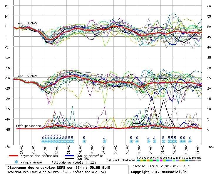 De pluim voor de komende periode. Een kleine temperatuurdip aan het einde van het weekend gevolgd door een opwarming en tijdelijk dalende neerslagkansen. Wel blijven de neerslagsignalen in de verwachtingen zitten. Op langere termijn ziet het er niet naar uit dat het in de bovenlucht winterweer wordt. Bron: Meteociel