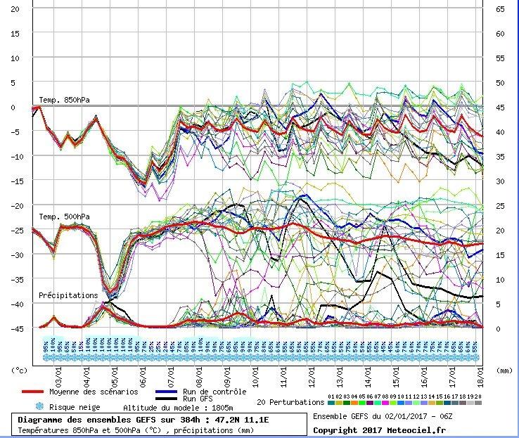 Pluim (GFS) voor Tirol. Het eerste front levert al een flinke dip in de temperaturen op, maar bij het tweede front van woensdag/donderdag gaan de temperaturen echt omlaag. Op 850 hPa (ong. 1500 meter) van -3 naar -15 graden! Richting volgend weekend gaan de temperaturen weer wat omhoog en stijgen de neerslagkansen weer. Bron: Meteociel
